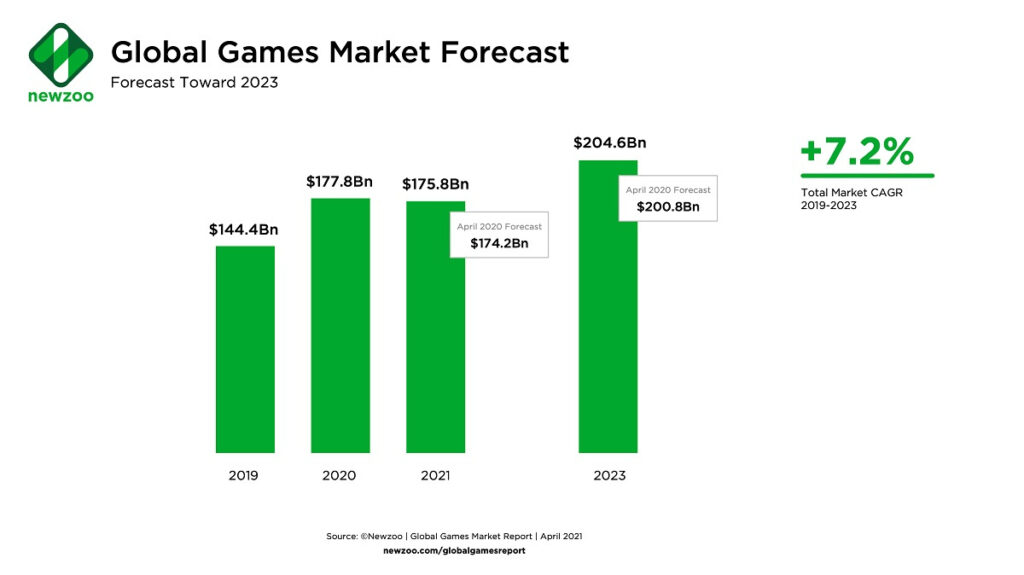 Newzoo Global Games Market Forecast Update April 2021